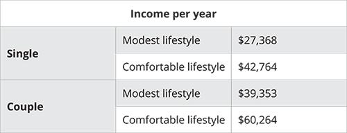 income-per-year